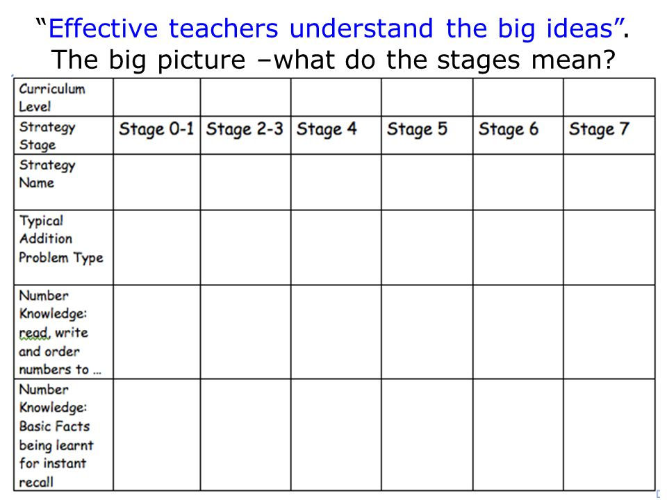 Effective teachers understand the big ideas . The big picture –what do the stages mean