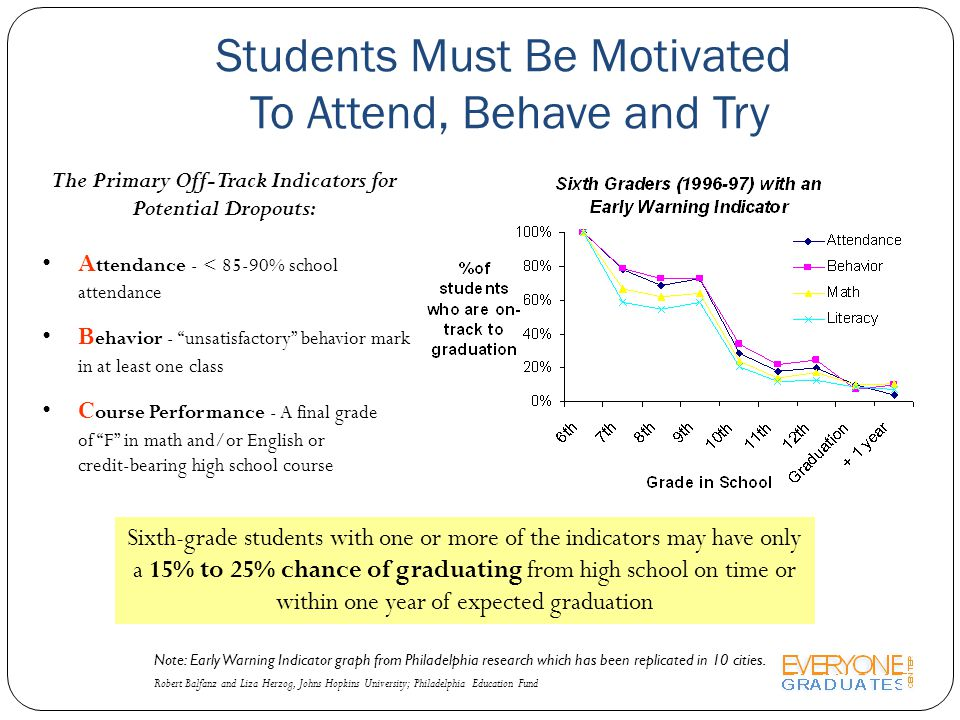 Students Must Be Motivated To Attend, Behave and Try Robert Balfanz and Liza Herzog, Johns Hopkins University; Philadelphia Education Fund The Primary Off-Track Indicators for Potential Dropouts: A ttendance - < 85-90% school attendance B ehavior - unsatisfactory behavior mark in at least one class C ourse Performance - A final grade of F in math and/or English or credit-bearing high school course Sixth-grade students with one or more of the indicators may have only a 15% to 25% chance of graduating from high school on time or within one year of expected graduation Note: Early Warning Indicator graph from Philadelphia research which has been replicated in 10 cities.