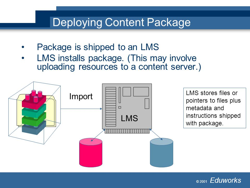 © 2001 Eduworks Deploying Content Package Package is shipped to an LMS LMS installs package. (This may involve uploading resources to a content server