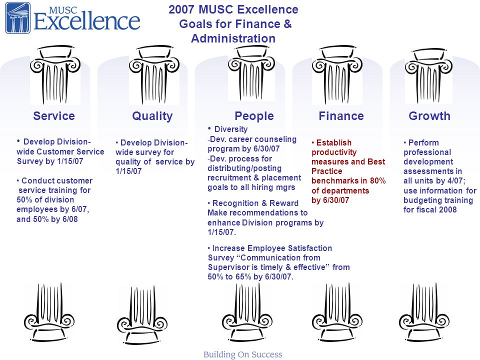 2007 MUSC Excellence Goals for Finance & Administration Develop Division- wide Customer Service Survey by 1/15/07 Conduct customer service training for 50% of division employees by 6/07, and 50% by 6/08 Develop Division- wide survey for quality of service by 1/15/07 Diversity -Dev.