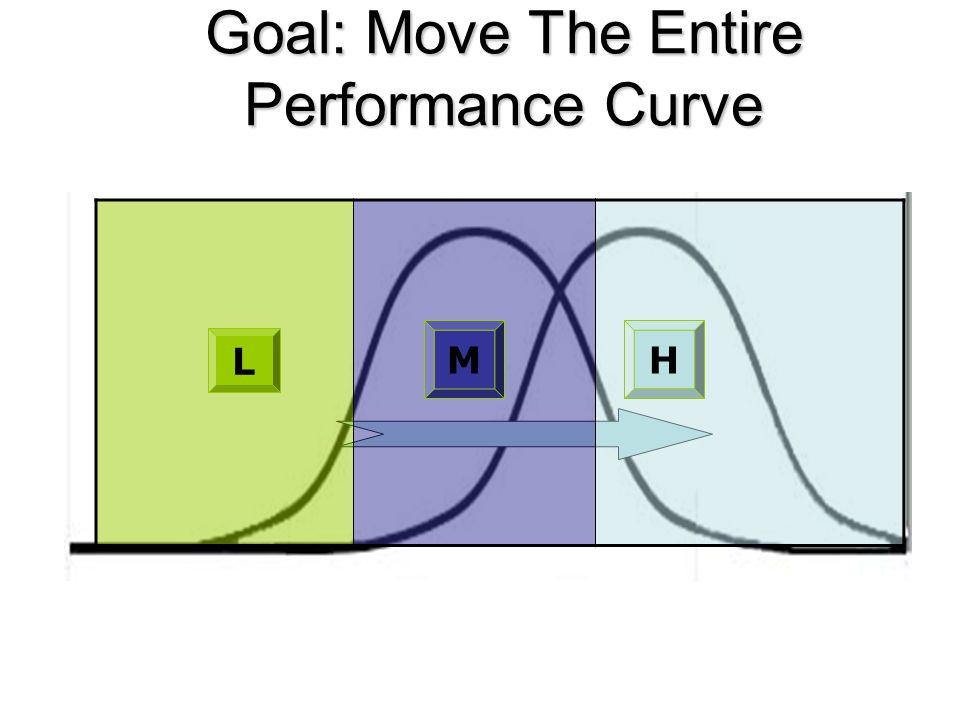 Goal: Move The Entire Performance Curve HM L