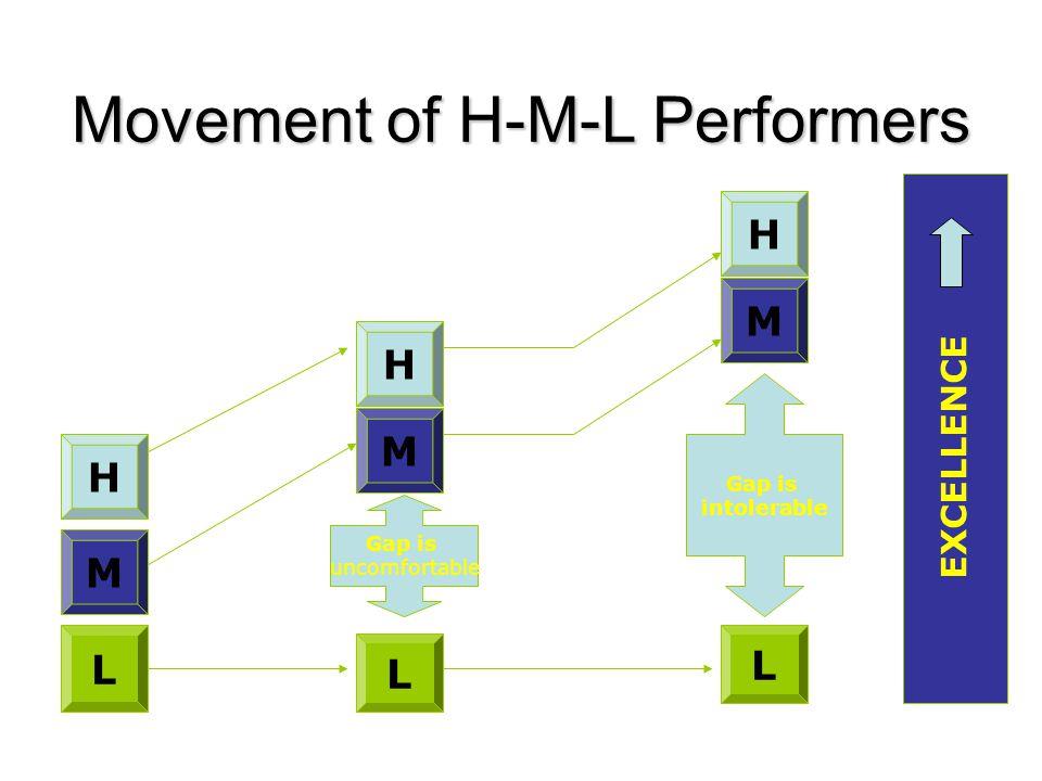 Movement of H-M-L Performers M H L H M L Gap is uncomfortable H M Gap is intolerable L EXCELLENCE