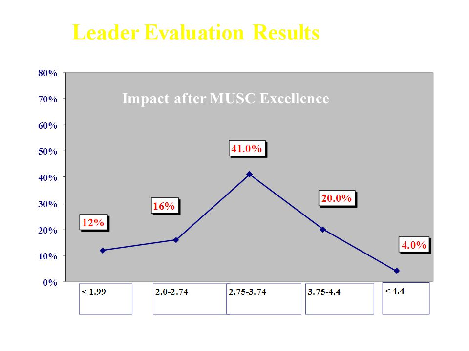 Impact after MUSC Excellence