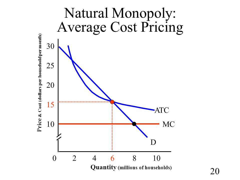 20 Natural Monopoly: Average Cost Pricing Quantity (millions of households) 15 30 024610 D ATC Price & Cost (dollars per household per month) 25 20 10