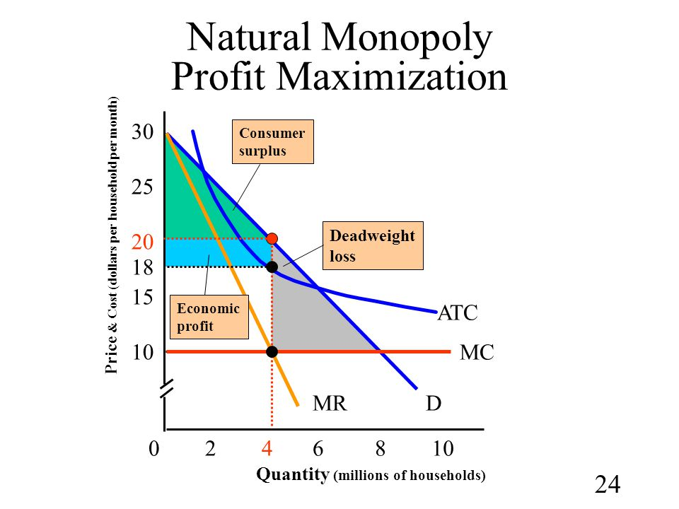 24 Natural Monopoly Profit Maximization Quantity (millions of households) 15 30 024610 D ATC Price & Cost (dollars per household per month) 25 20 10 8