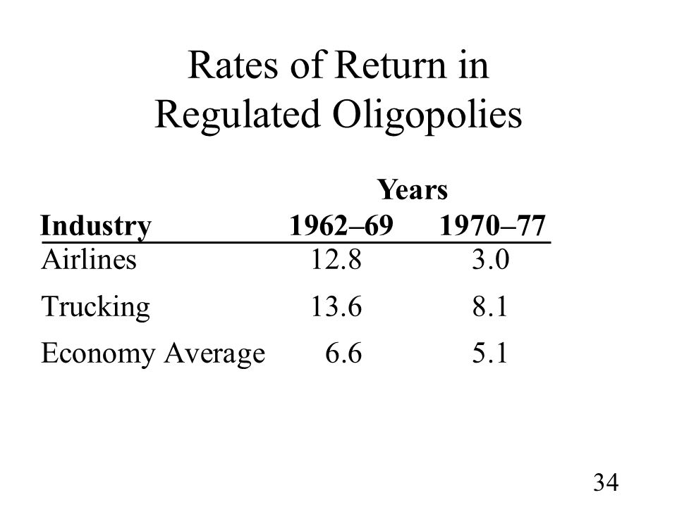 34 Rates of Return in Regulated Oligopolies Airlines12.83.0 Trucking13.68.1 Economy Average6.65.1 Years Industry1962–691970–77
