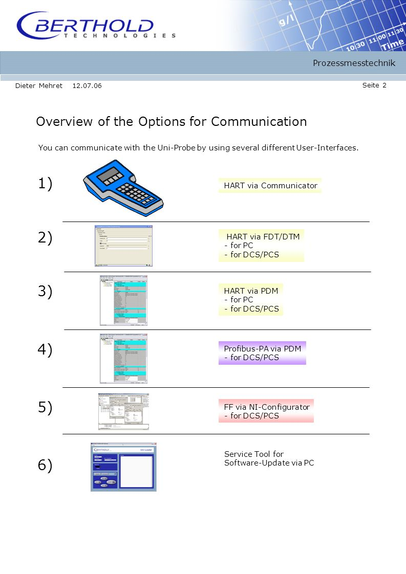 Prozessmesstechnik Seite 2 Dieter Mehret 12.07.06 Overview of the Options for Communication 1) 2) 4) HART via Communicator HART via PDM - for PC - for DCS/PCS Service Tool for Software-Update via PC 3) HART via FDT/DTM - for PC - for DCS/PCS You can communicate with the Uni-Probe by using several different User-Interfaces.