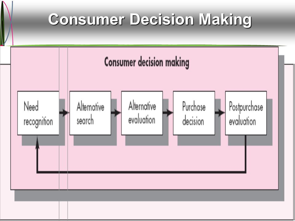 McGraw-Hill/Irwin ©2009 The McGraw-Hill Companies, All Rights Reserved Consumer Decision Making The Consumer Decision-Making Process