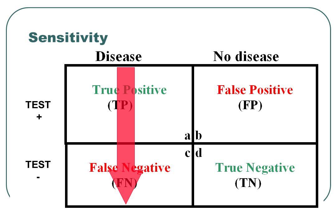 TEST + TEST - Sensitivity