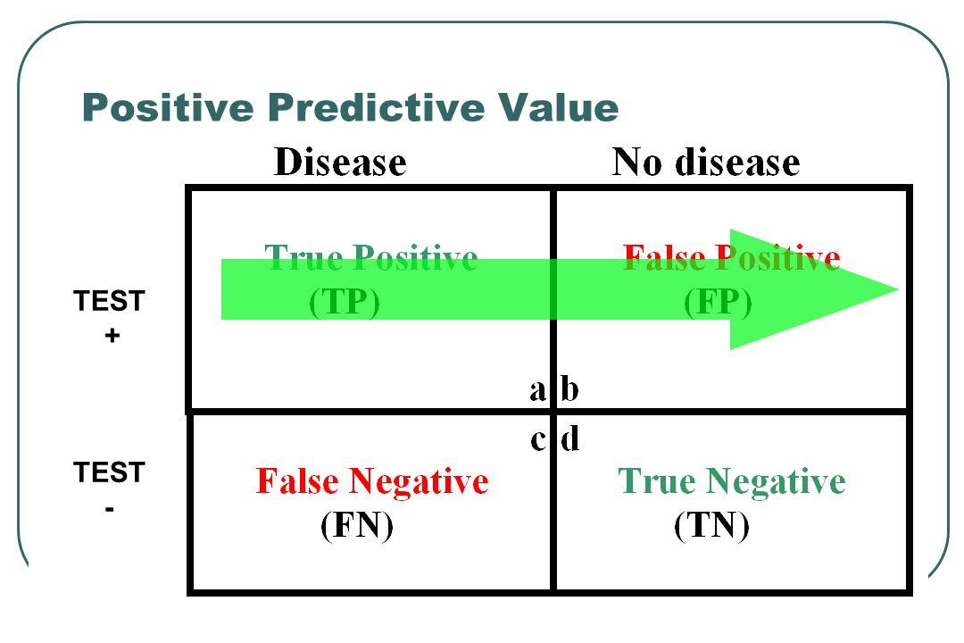 TEST + TEST - Positive Predictive Value