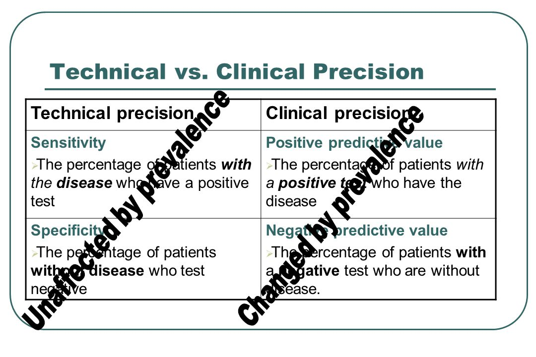 Levels of POEMness for Diagnostic Tests 1.Sensitivity & specificity 2.