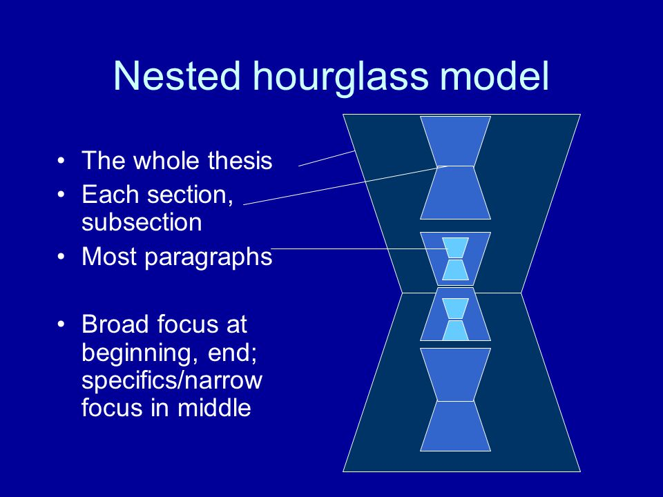 Nested hourglass model The whole thesis Each section, subsection Most paragraphs Broad focus at beginning, end; specifics/narrow focus in middle
