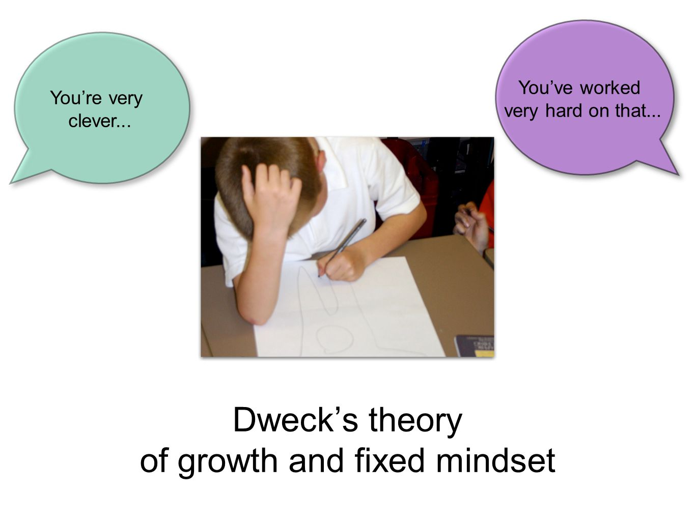Dweck's theory of growth and fixed mindset You're very clever... You've worked very hard on that...