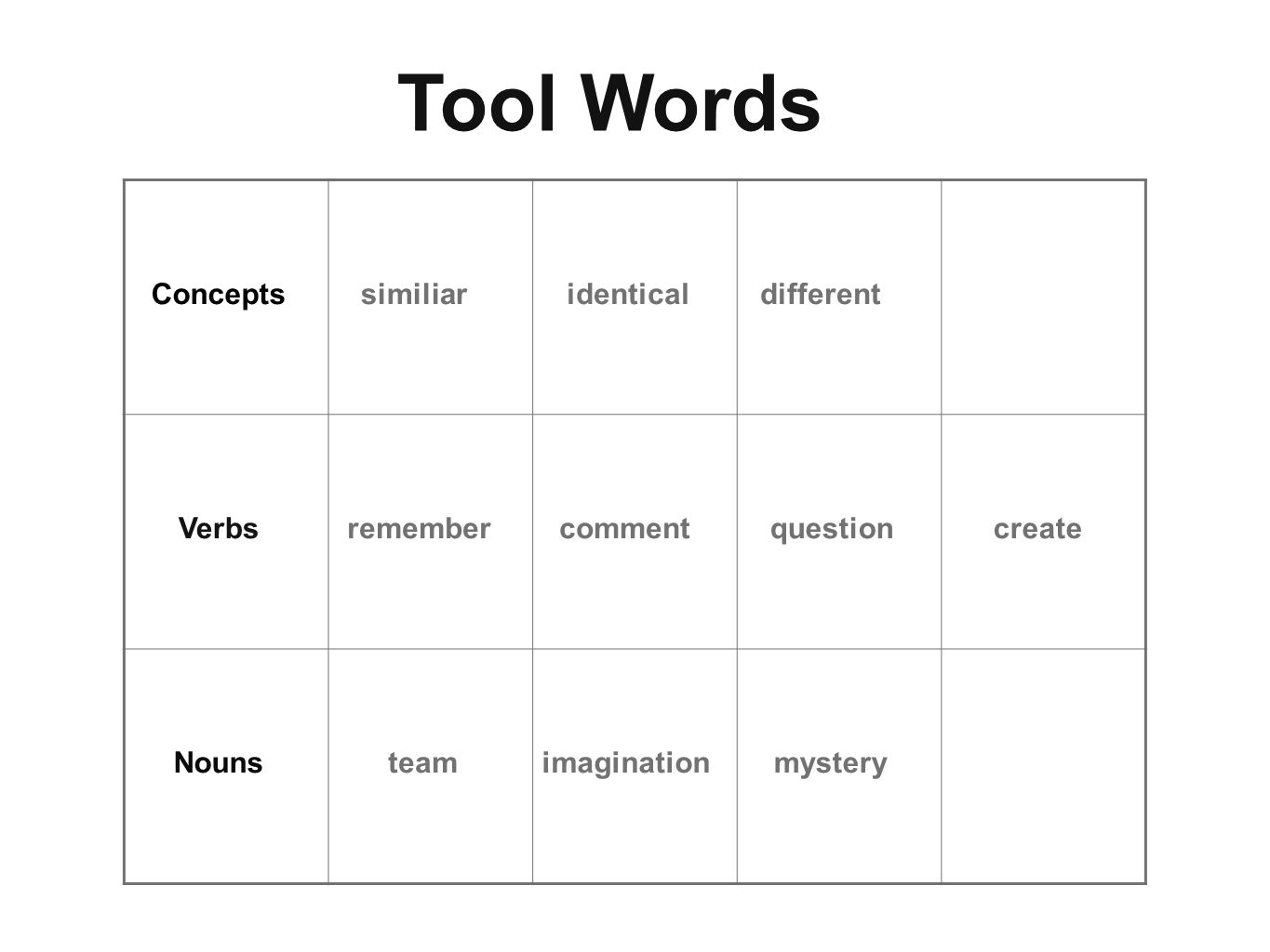 Concepts Verbs Nouns similiaridenticaldifferent remembercommentquestion teamimaginationmystery create Tool Words