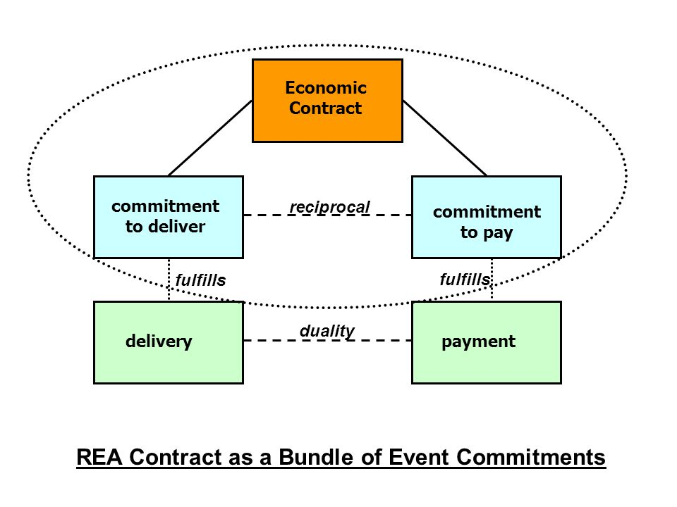 deliverypayment commitment to deliver Economic Contract commitment to pay duality reciprocal fulfills REA Contract as a Bundle of Event Commitments