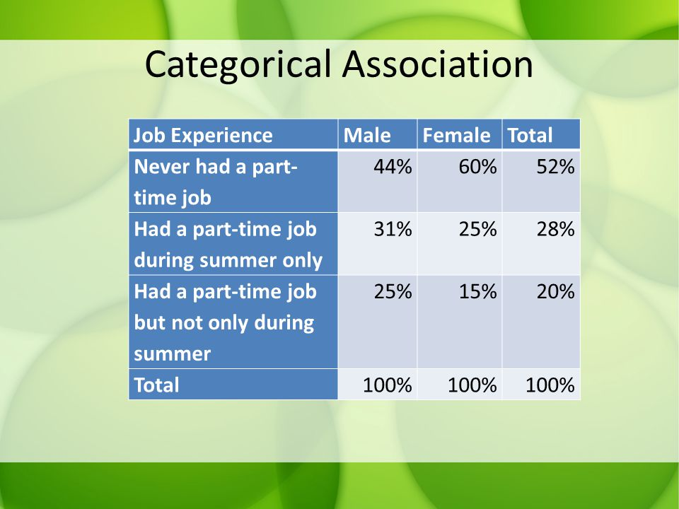Categorical Association Job ExperienceMaleFemaleTotal Never had a part- time job 44%60%52% Had a part-time job during summer only 31%25%28% Had a part