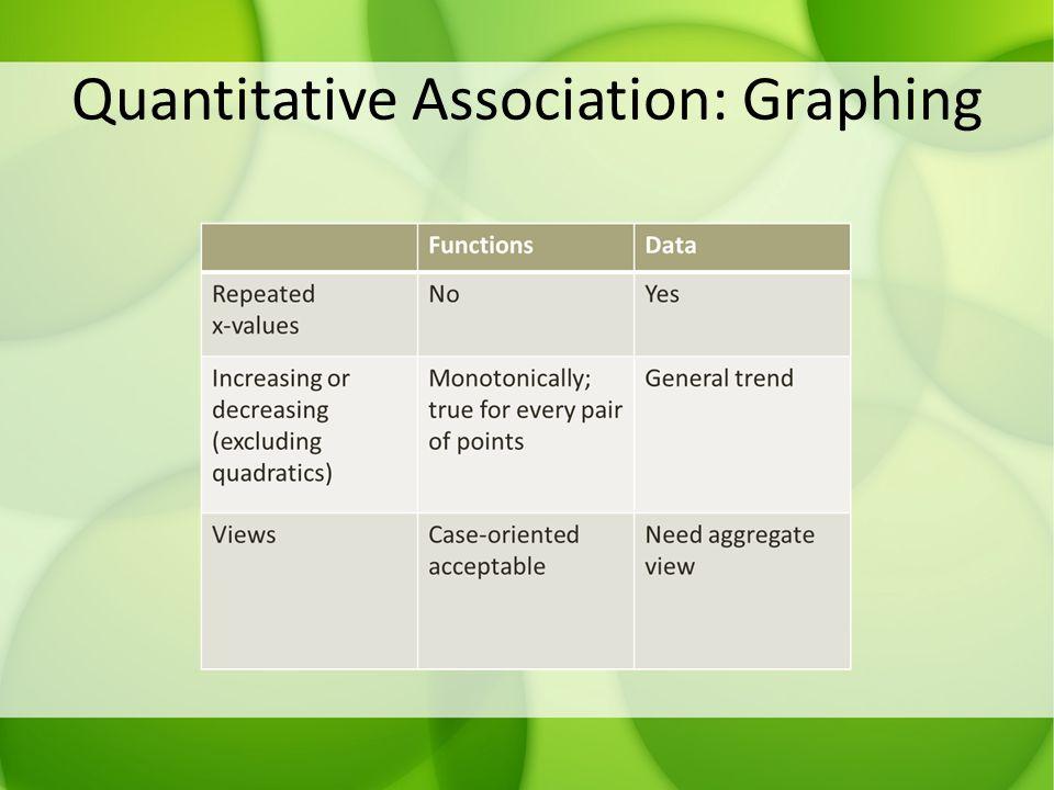 Quantitative Association: Graphing