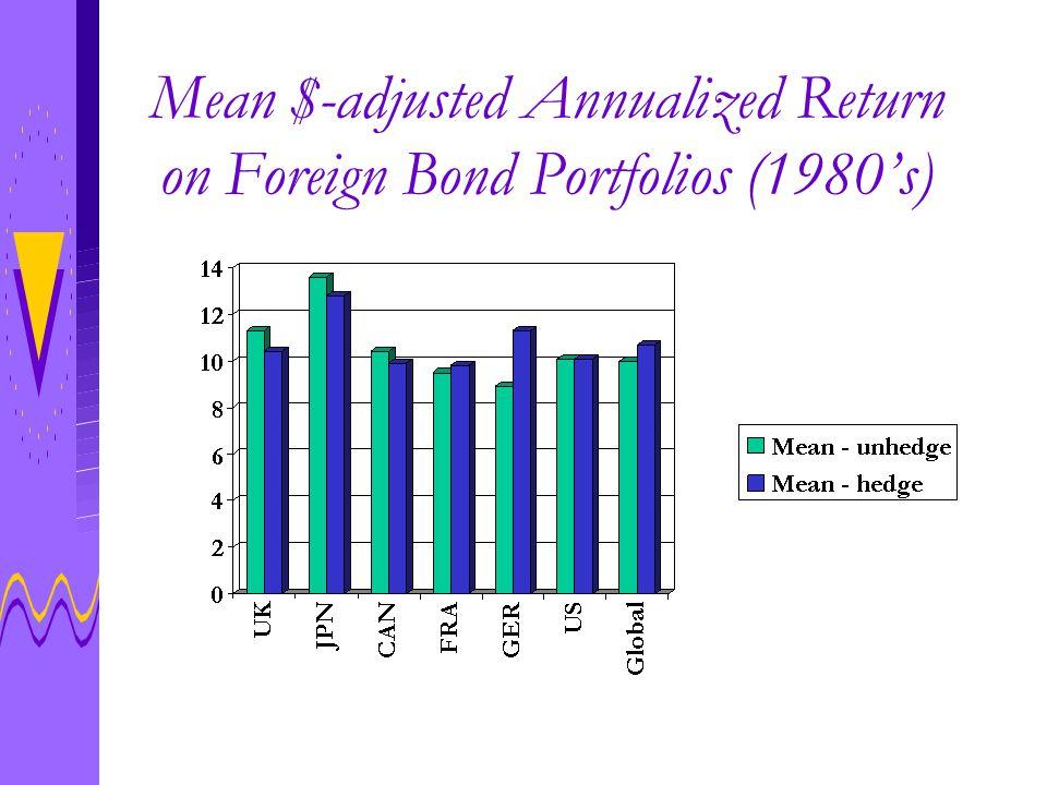 Mean $-adjusted Annualized Return on Foreign Bond Portfolios (1980's)