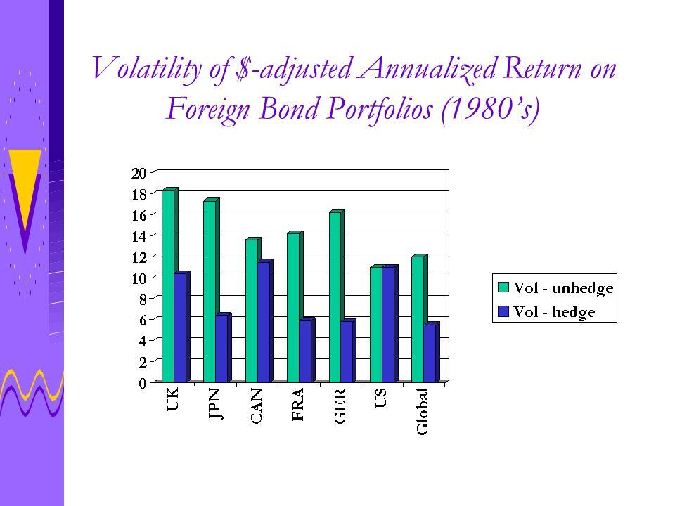 Volatility of $-adjusted Annualized Return on Foreign Bond Portfolios (1980's)