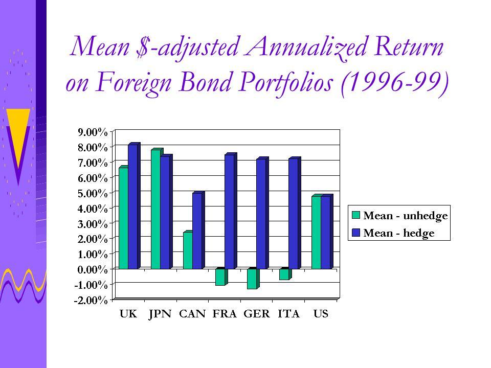 Mean $-adjusted Annualized Return on Foreign Bond Portfolios (1996-99)