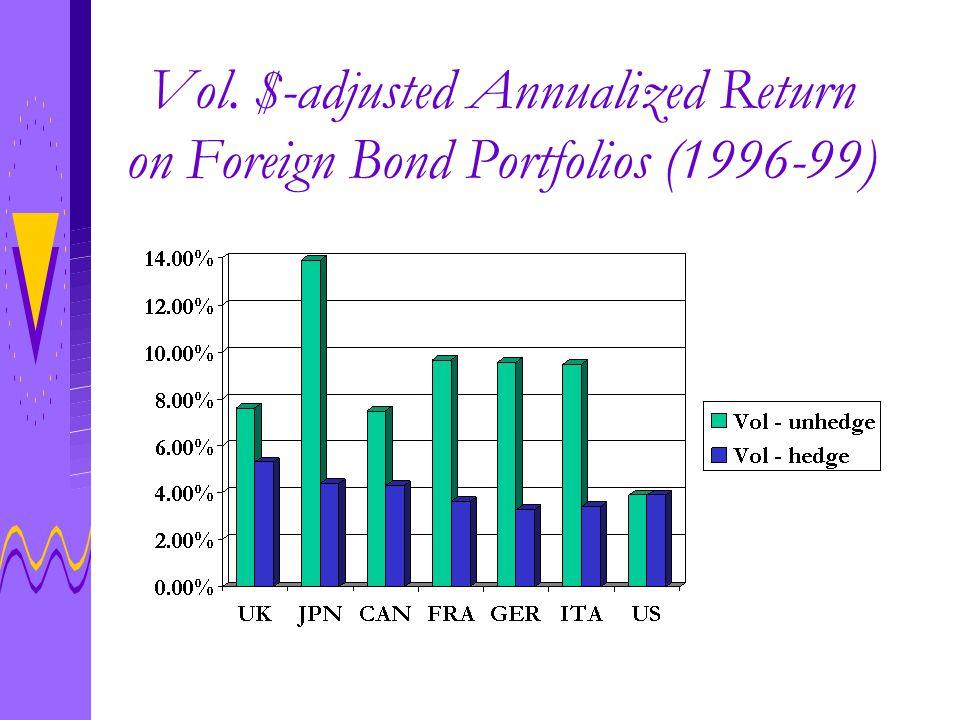 Vol. $-adjusted Annualized Return on Foreign Bond Portfolios (1996-99)