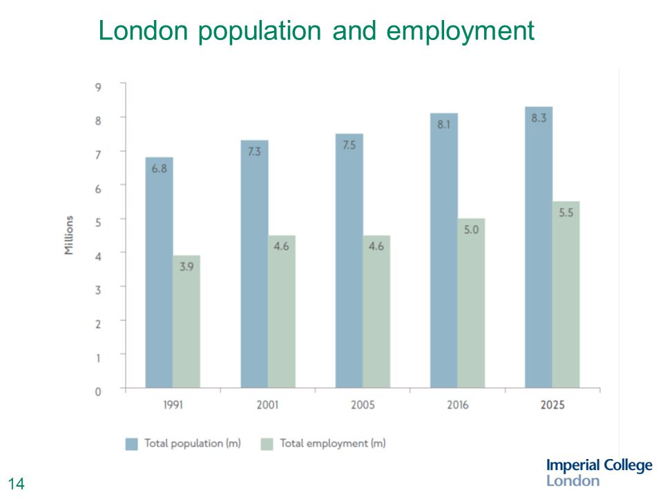 14 London population and employment