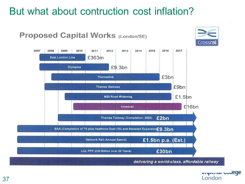 37 But what about contruction cost inflation?
