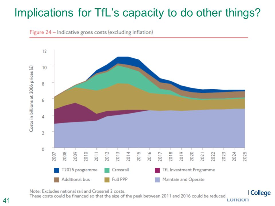 41 Implications for TfL's capacity to do other things