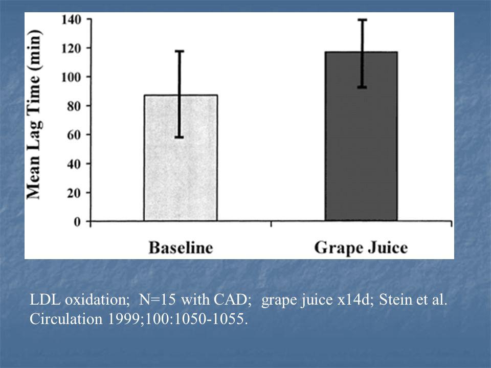 LDL oxidation; N=15 with CAD; grape juice x14d; Stein et al. Circulation 1999;100:1050-1055.