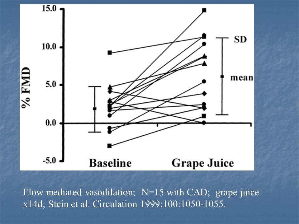 Flow mediated vasodilation; N=15 with CAD; grape juice x14d; Stein et al. Circulation 1999;100:1050-1055.