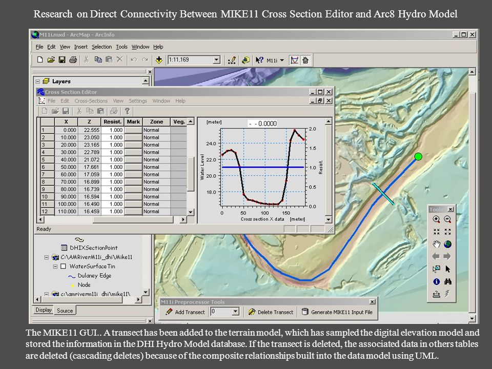 Research on Direct Connectivity Between MIKE11 Cross Section Editor and Arc8 Hydro Model The MIKE11 GUI..