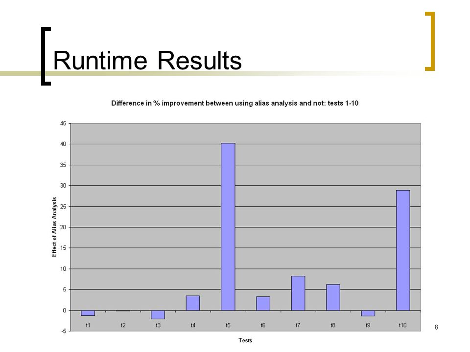 8 Runtime Results