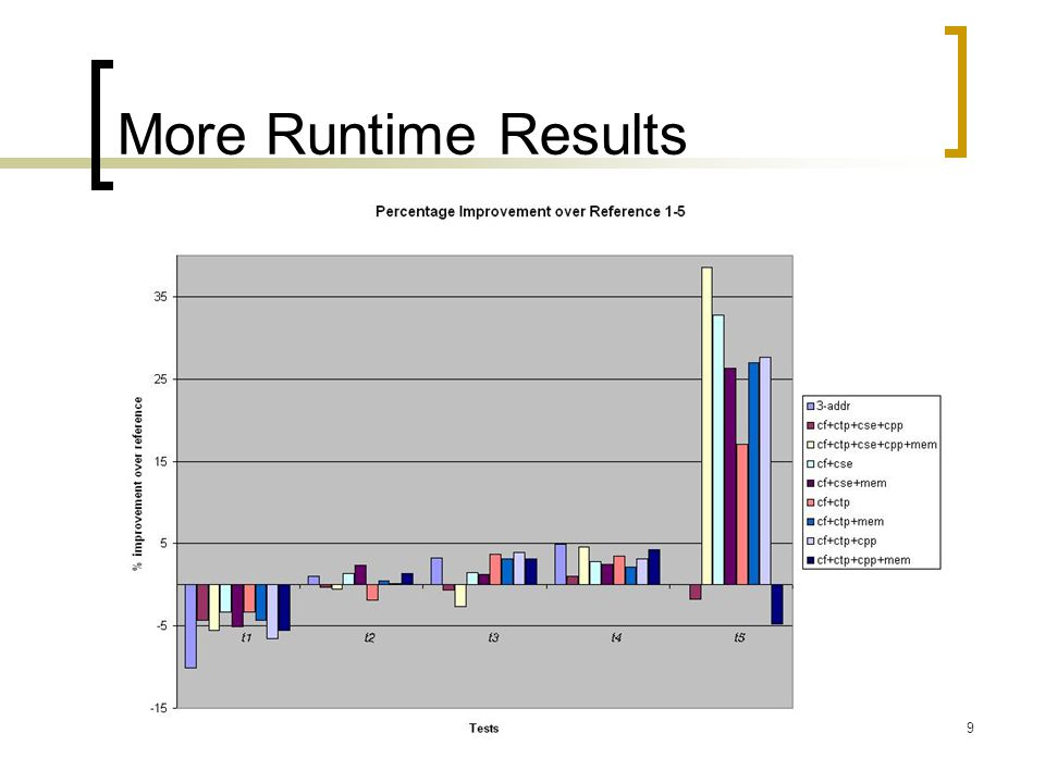 9 More Runtime Results