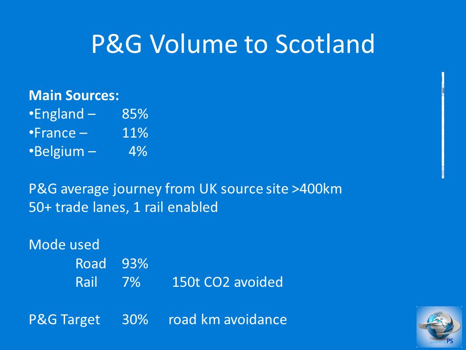 P&G Volume to Scotland Main Sources: England – 85% France – 11% Belgium – 4% P&G average journey from UK source site >400km 50+ trade lanes, 1 rail en