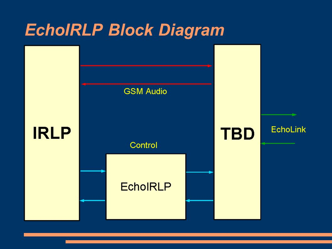 EchoIRLP Block Diagram
