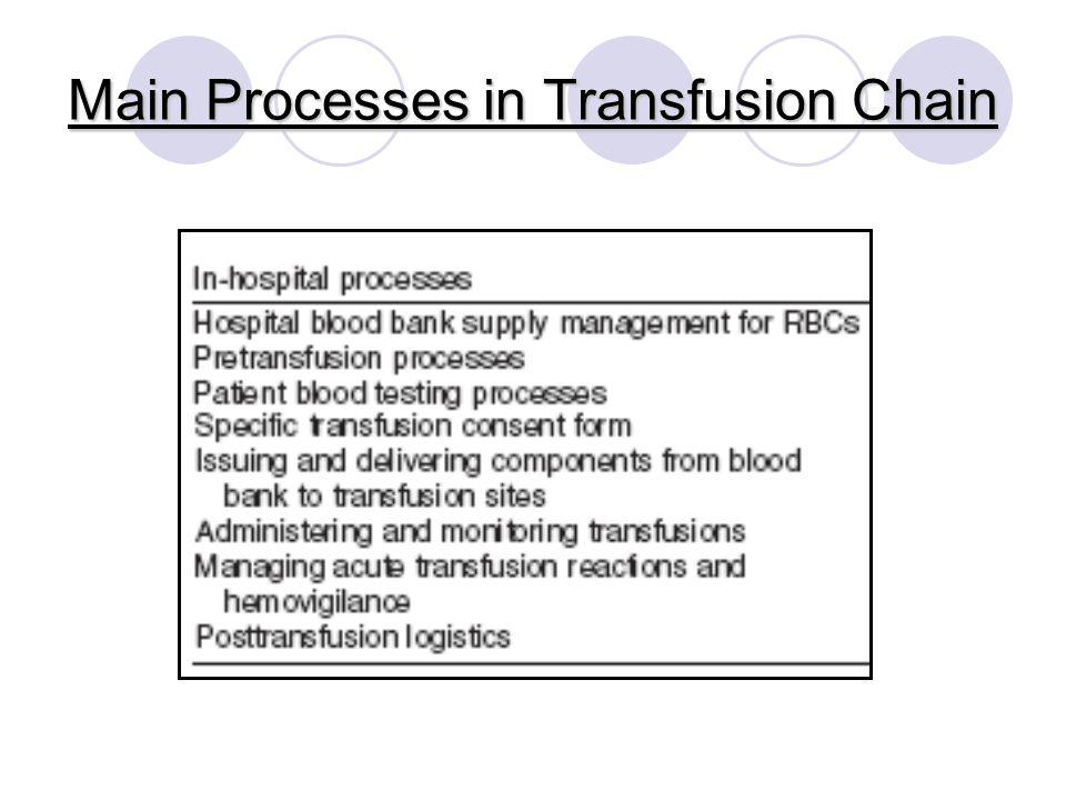 Main Processes in Transfusion Chain