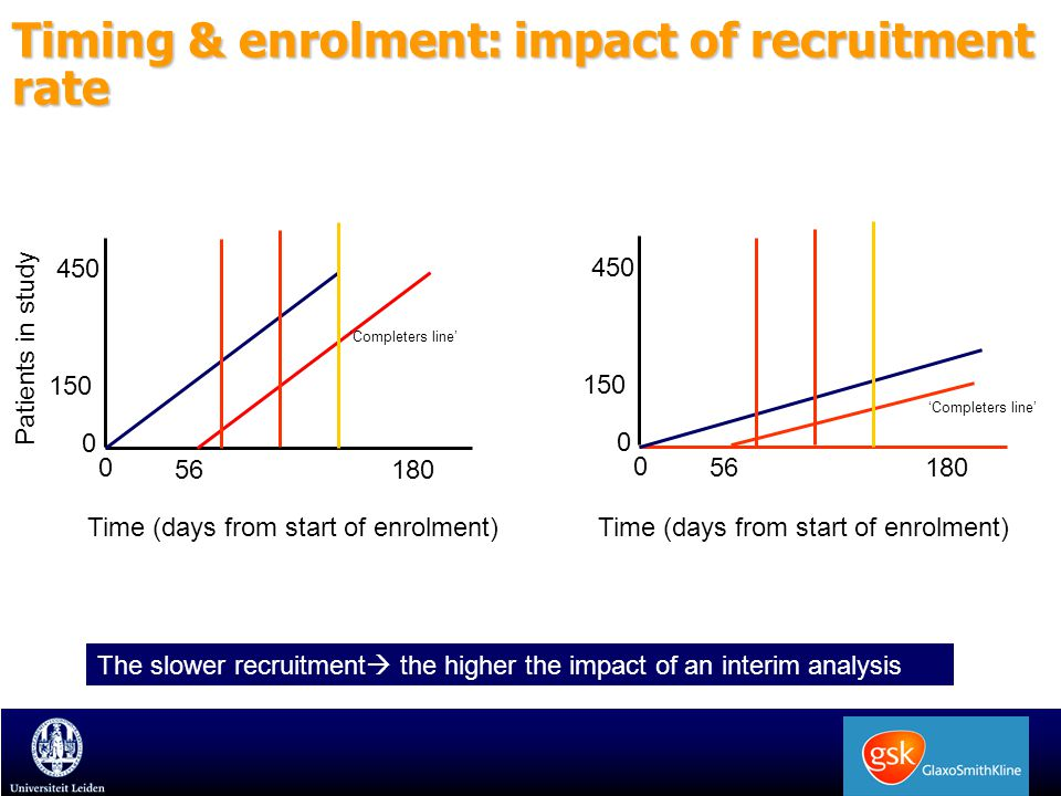Timing & enrolment: impact of recruitment rate Time (days from start of enrolment) Patients in study 0 56180 'Completers line' 450 150 0 Time (days fr