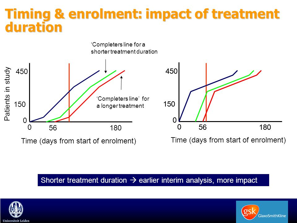 Timing & enrolment: impact of treatment duration Time (days from start of enrolment) Patients in study 0 56180 450 150 0 Time (days from start of enro