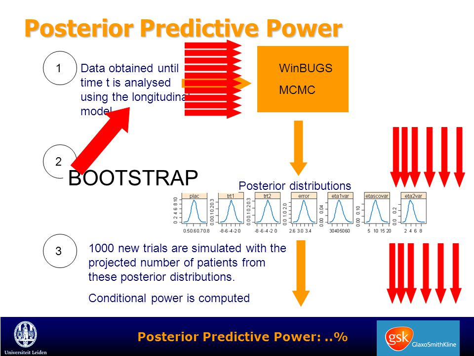 Posterior Predictive Power Data obtained until time t is analysed using the longitudinal model WinBUGS MCMC Posterior distributions 1000 new trials ar