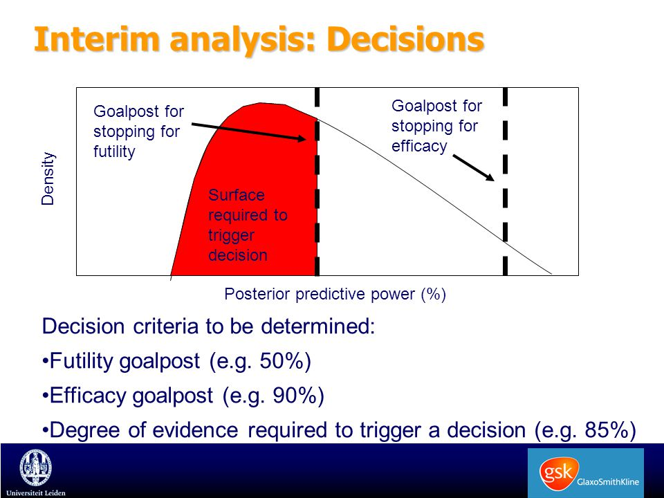 Interim analysis: Decisions Posterior predictive power (%) Density Goalpost for stopping for efficacy Surface required to trigger decision Goalpost for stopping for futility Decision criteria to be determined: Futility goalpost (e.g.