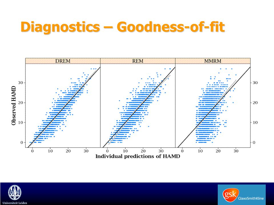 Diagnostics – NPDE One random effect (same MLE as MMRM) New model with two random effects