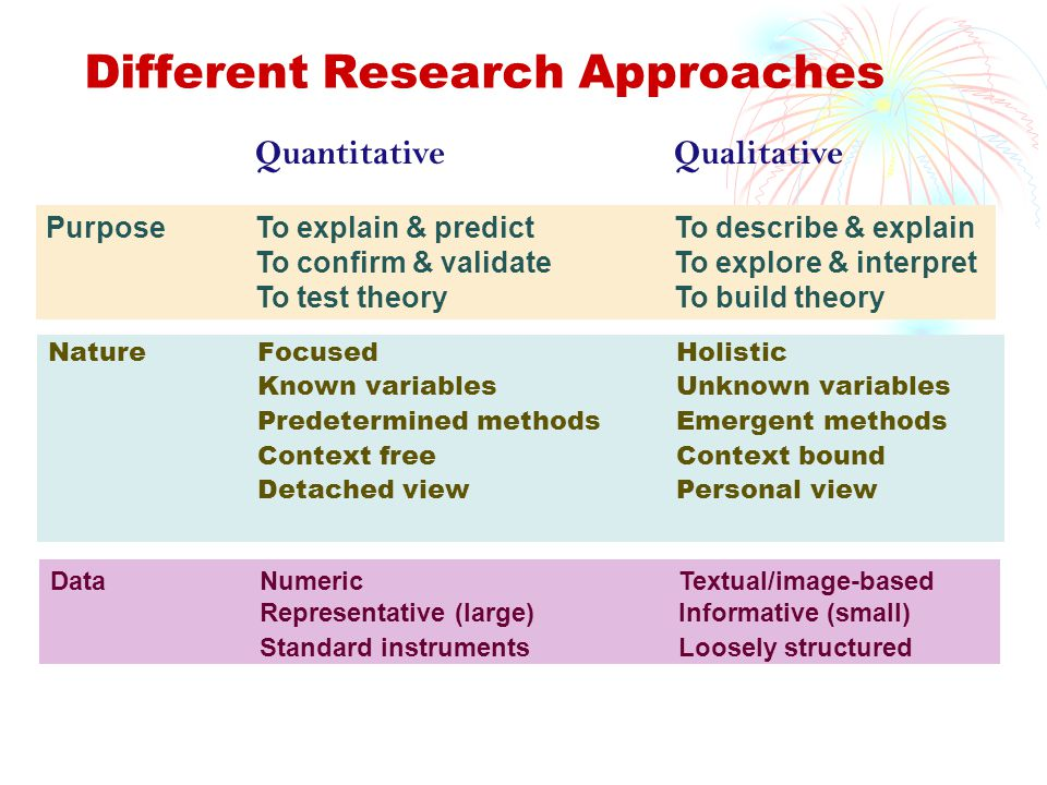 Dissertation Findings Structure