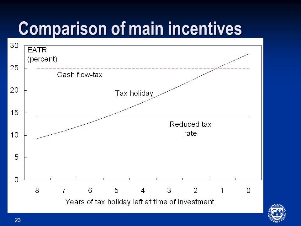 23 Comparison of main incentives