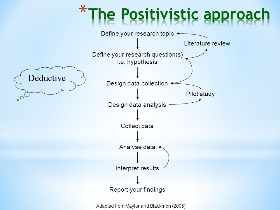 Adapted from Maylor and Blackmon (2005) Define your research topic Define your research question(s) i.e. hypothesis Literature review Collect data Ana