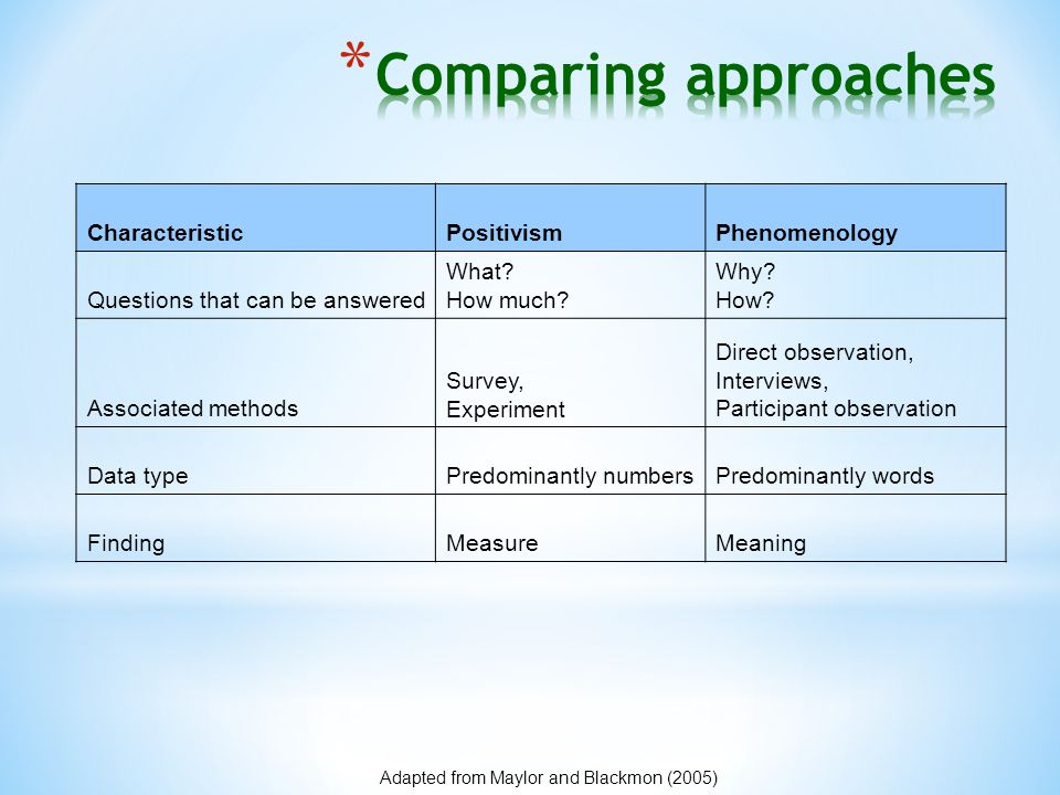 CharacteristicPositivismPhenomenology Questions that can be answered What? How much? Why? How? Associated methods Survey, Experiment Direct observatio