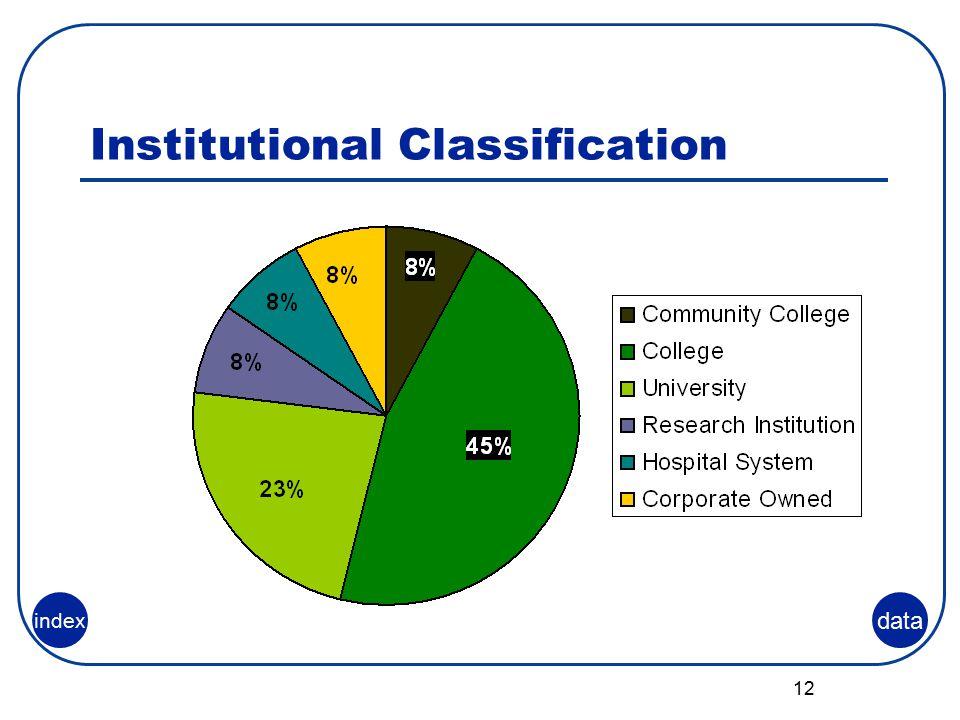 12 Institutional Classification data index