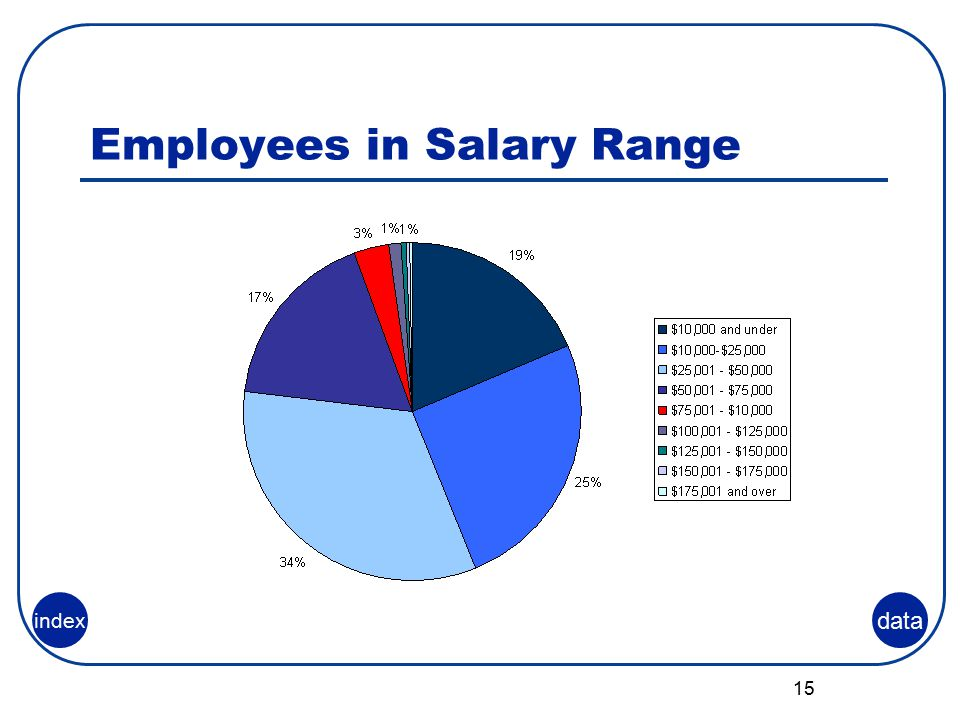 15 Employees in Salary Range data index