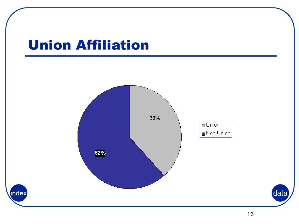 16 Union Affiliation data index