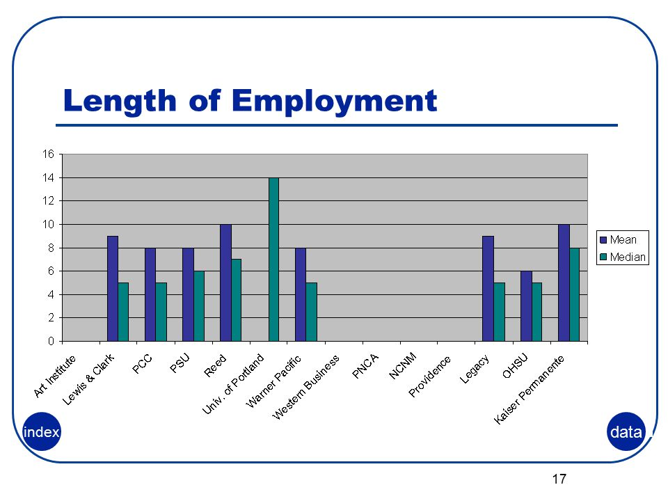 17 Length of Employment data index