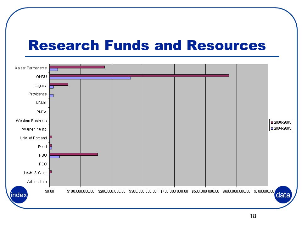 18 Research Funds and Resources data index